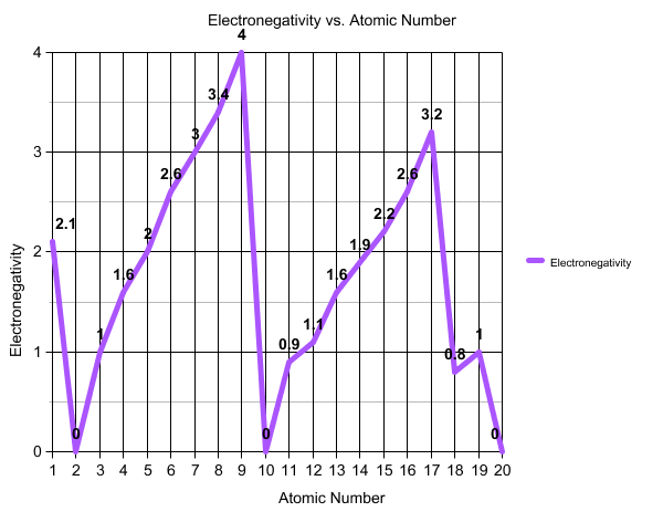 Electronegativity vs. Atomic Number - Graphs
