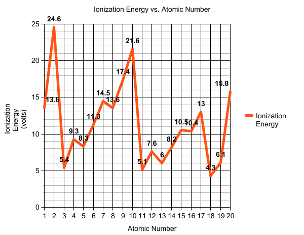 Ionization Energy vs. Atomic Number - Graphs